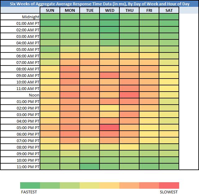 a heat bubble matrix chart for two way tables sei uno zero nove. Black Bedroom Furniture Sets. Home Design Ideas